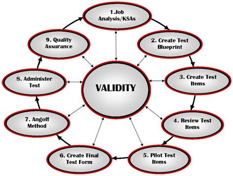 Language Testing: How Test Validity Works