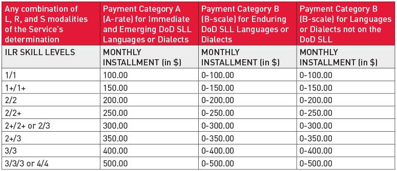 DoD Bonus Rates for Foreign Language or Dialect Proficiency