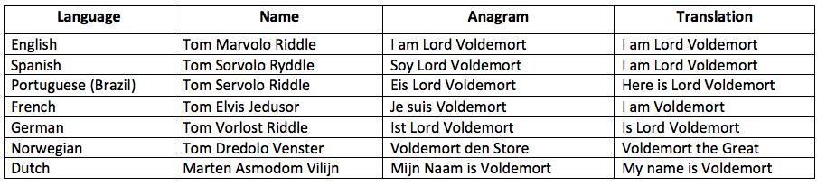 Translating Harry Potter Challenges In Translating Fantasy Literature